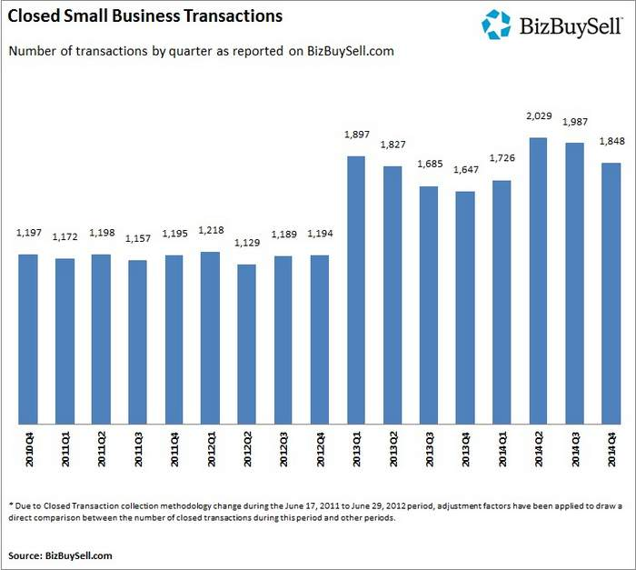 Closed_Small_Business_Transactions